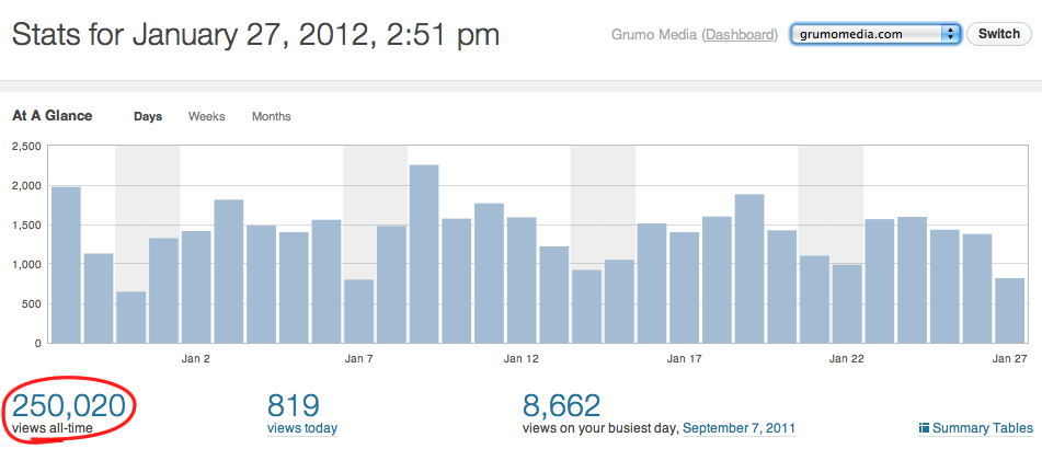A quarter of a million page views.. yes Grumo likes